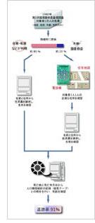NIPPON DATA 調査詳細