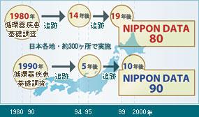 NIPPON DATA 略図